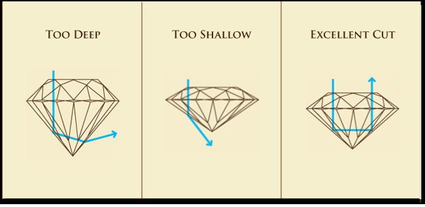 Diamond Make